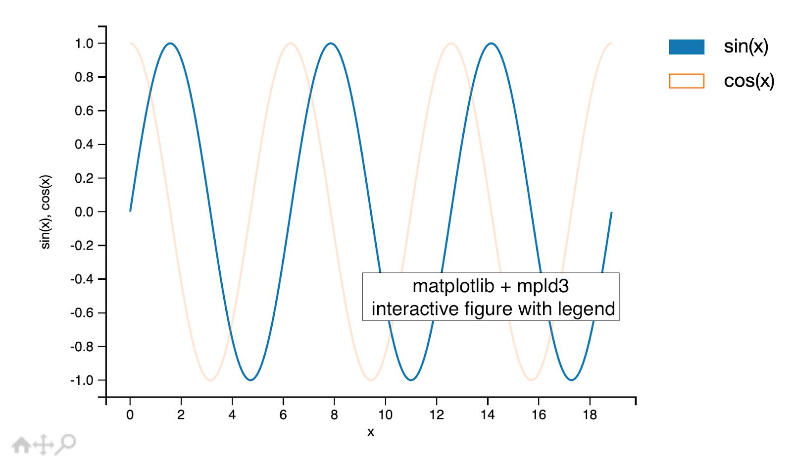 Python Matplotlib Tips: Interactive figure with interactive legend