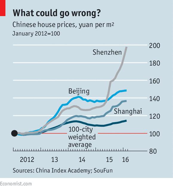 Chinese Property Rising