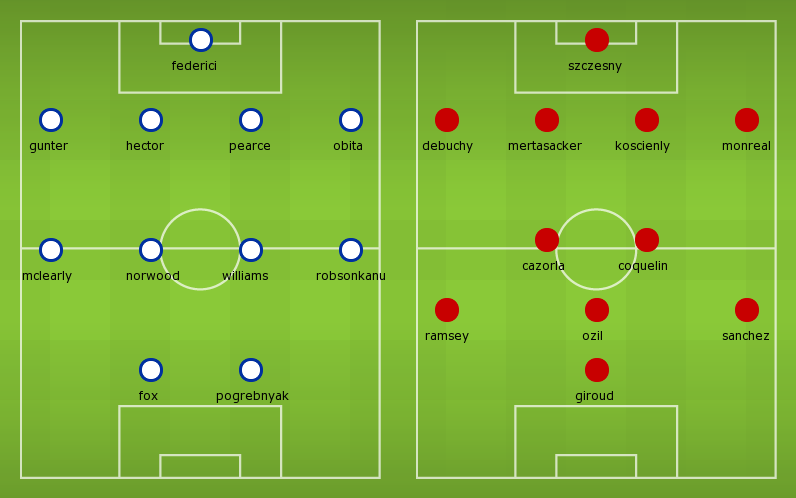 Possible Line-ups Reading vs Arsenal