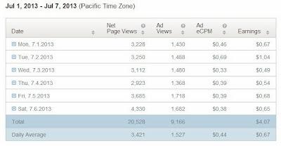 , Best Reason Increase Infolinks ECPM Increase CPM, Infolinks, Infolinks ECPM