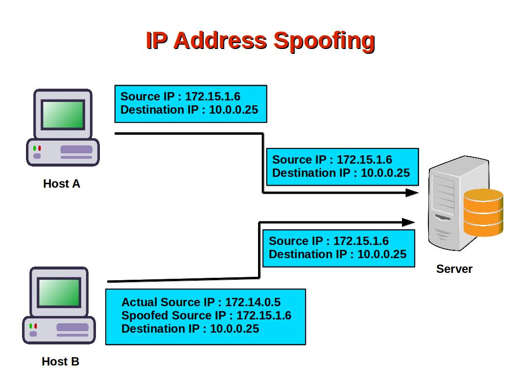 Computer Security and PGP: How Do Attackers Spoof IP