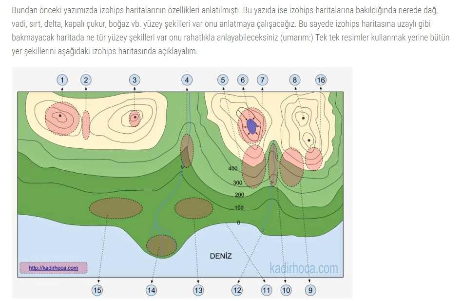 izohips-haritalarinda-yuzey-sekillerinin-gosterilmesi