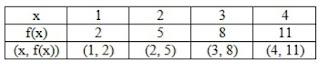 tabel fungsi