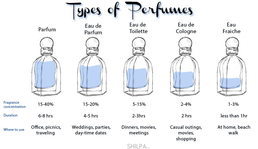 Image result for types of perfume