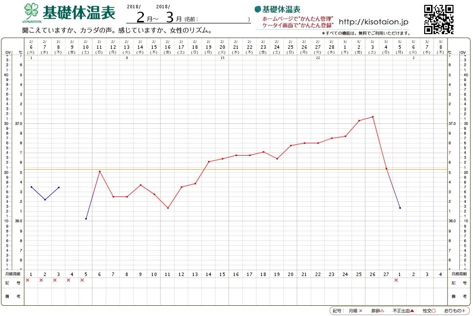 高温期13日目 体温急降下