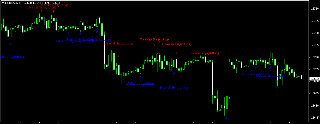 Download Candlestick Chart Pattern Recognition Indicator For MT4