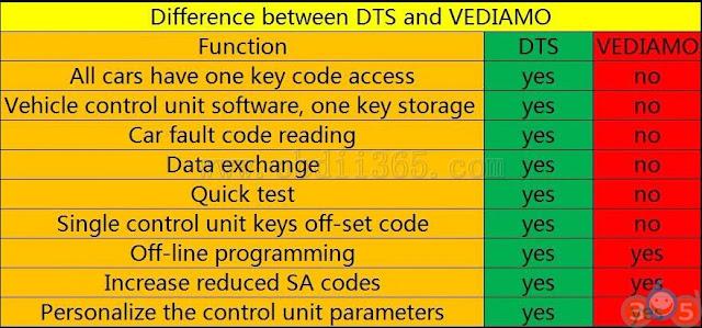 vediamo-vs-dts-monaco-1