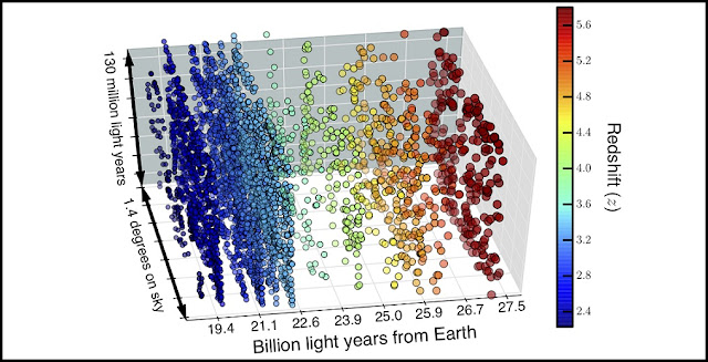 A map of the cube of spacetime covered in the new survey, showing the distance to the galaxies in billions of light years. The positions of the 4,000 galaxies appear as circles. The colours represent the degree of redshift seen, with the bluer circles indicating galaxies nearer to the Earth, and so less redshifted. Green, yellow, orange and red circles indicate successively higher redshifts, and galaxies that are progressively further away from the Earth. Credit: D. Sobral.