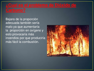 problema del Dióxido de Carbono