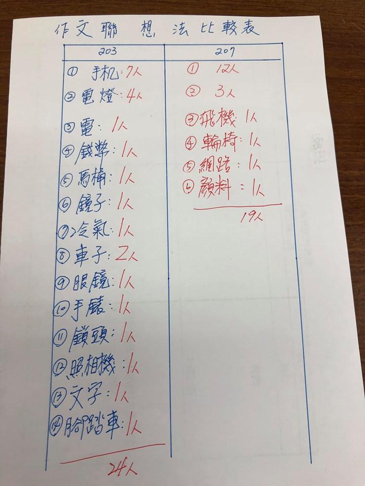 凱哥國文教學網: 國二段考作文分析:影響生活的一項發明