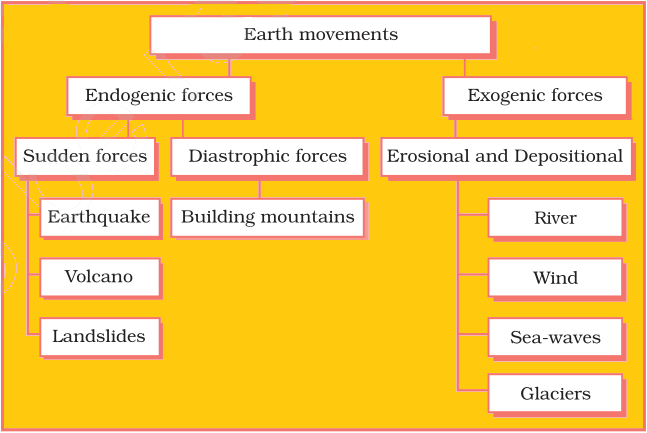 Evolution of Land Forms