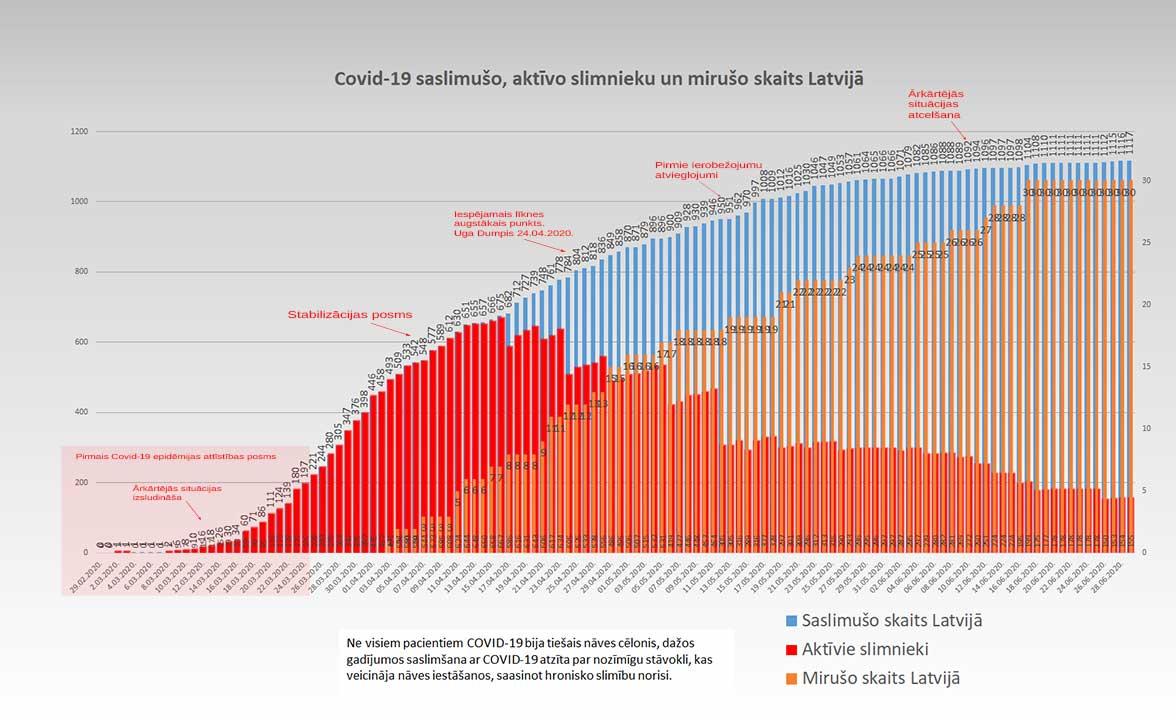 Grafiks ar Covid-19 saslimušo un mirušo skaitu valstī 29.06.2020.