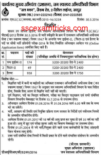 rajasthan PHED vacancy list