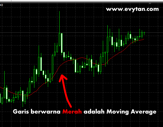 Contoh gambar indikator Moving Average
