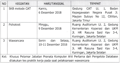Hasil Seleksi Kompetensi Dasar dan Pelaksanaan Seleksi Kompetensi Bidang Calon Pegawai Negeri Sipil Kementerian Koperasi dan Usaha Kecil dan Menengah Tahun 2018