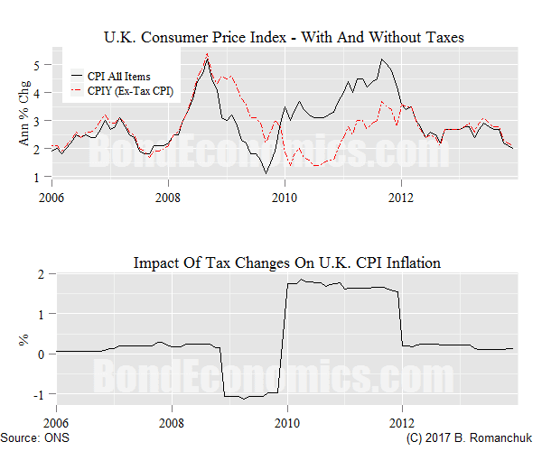 Chart: Effect of VAT Hike On UK CPI