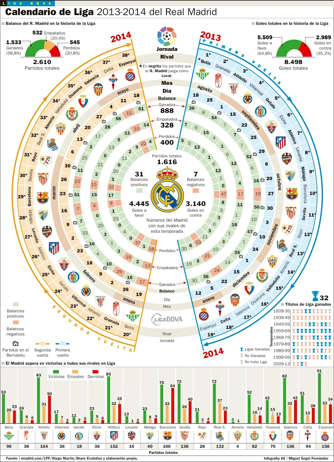 Calendario Real Madrid Liga.Calendario Del Real Madrid 2013 2014 La Mesa De Luz