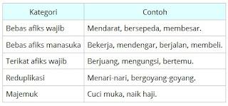 Kata Kerja / Verba (Pengertian, Ciri, Jenis dan Contohnya