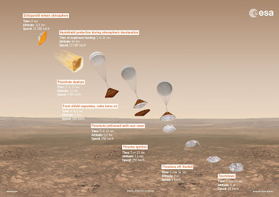 infographic for the ESA landing sequence