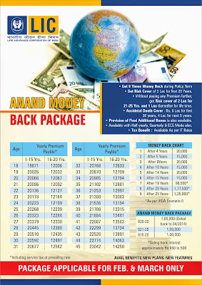 Jeevan Anand Money Back Plan