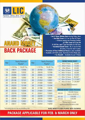 Jeevan Anand Money Back Plan
