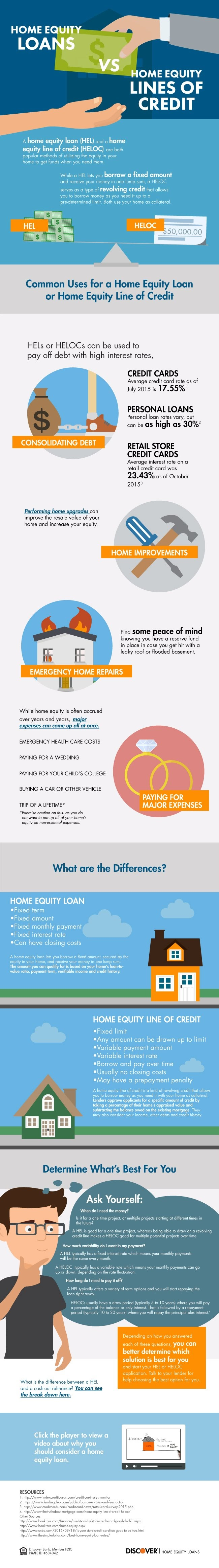 Home Equity Loan vs HELOC #infographic