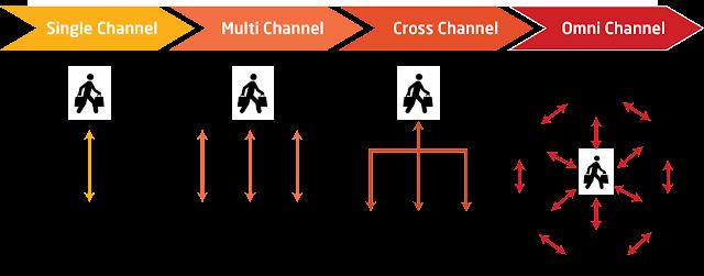 Khác biệt giữa Omnichannel và Multi-channel