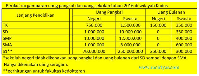 http://www.ranirtyas.com/2016/08/langkah-mempersiapkan-dana-pendidikan-anak.html