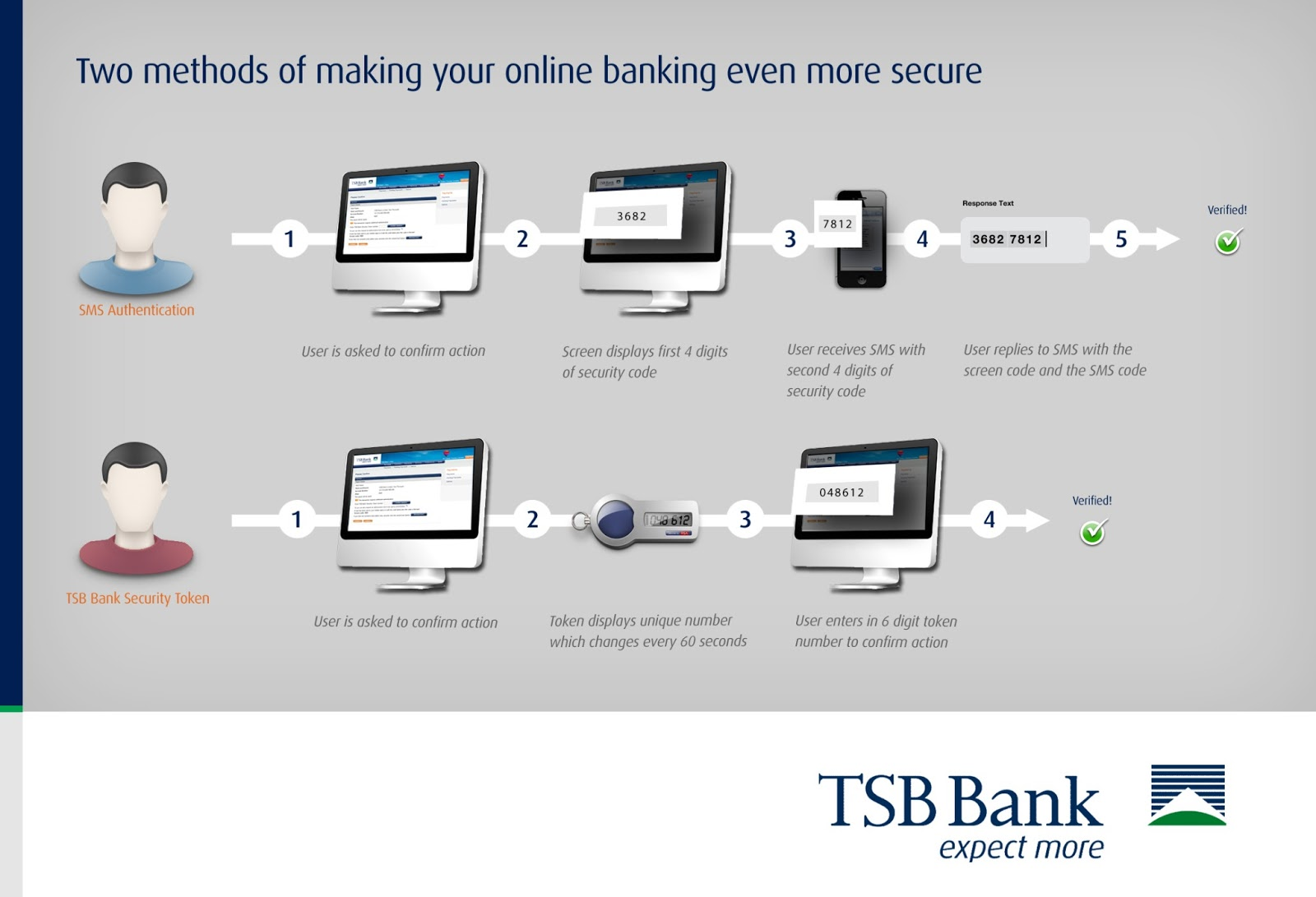 Tsb Online Banking Personal Account