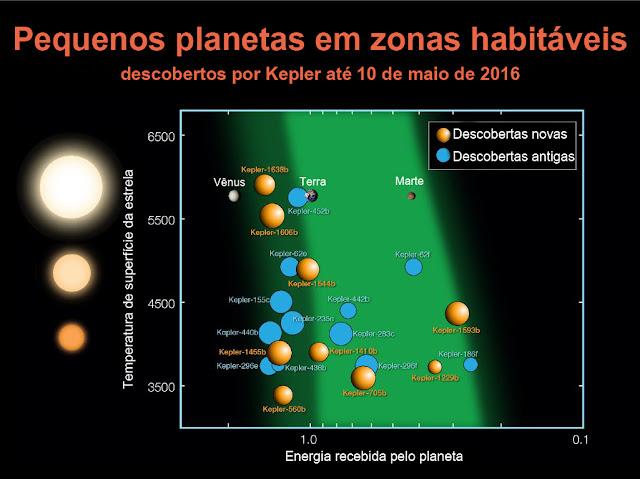 Infográfico de planetas em zonas habitáveis