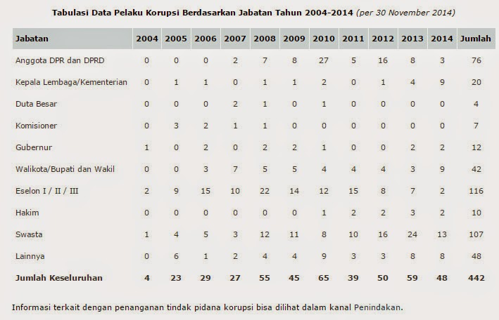 tabulasi korupsi