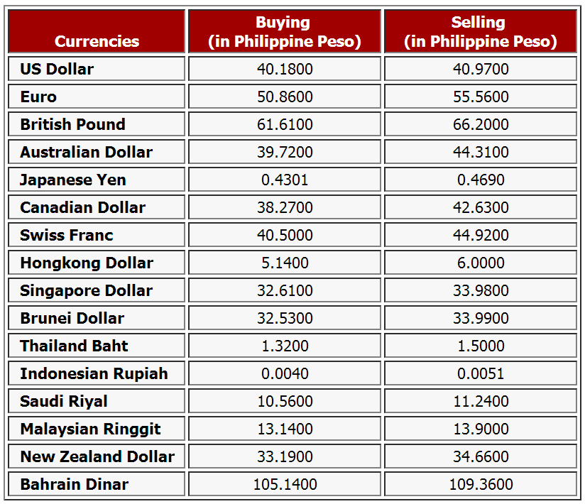 Forex exchange rate table