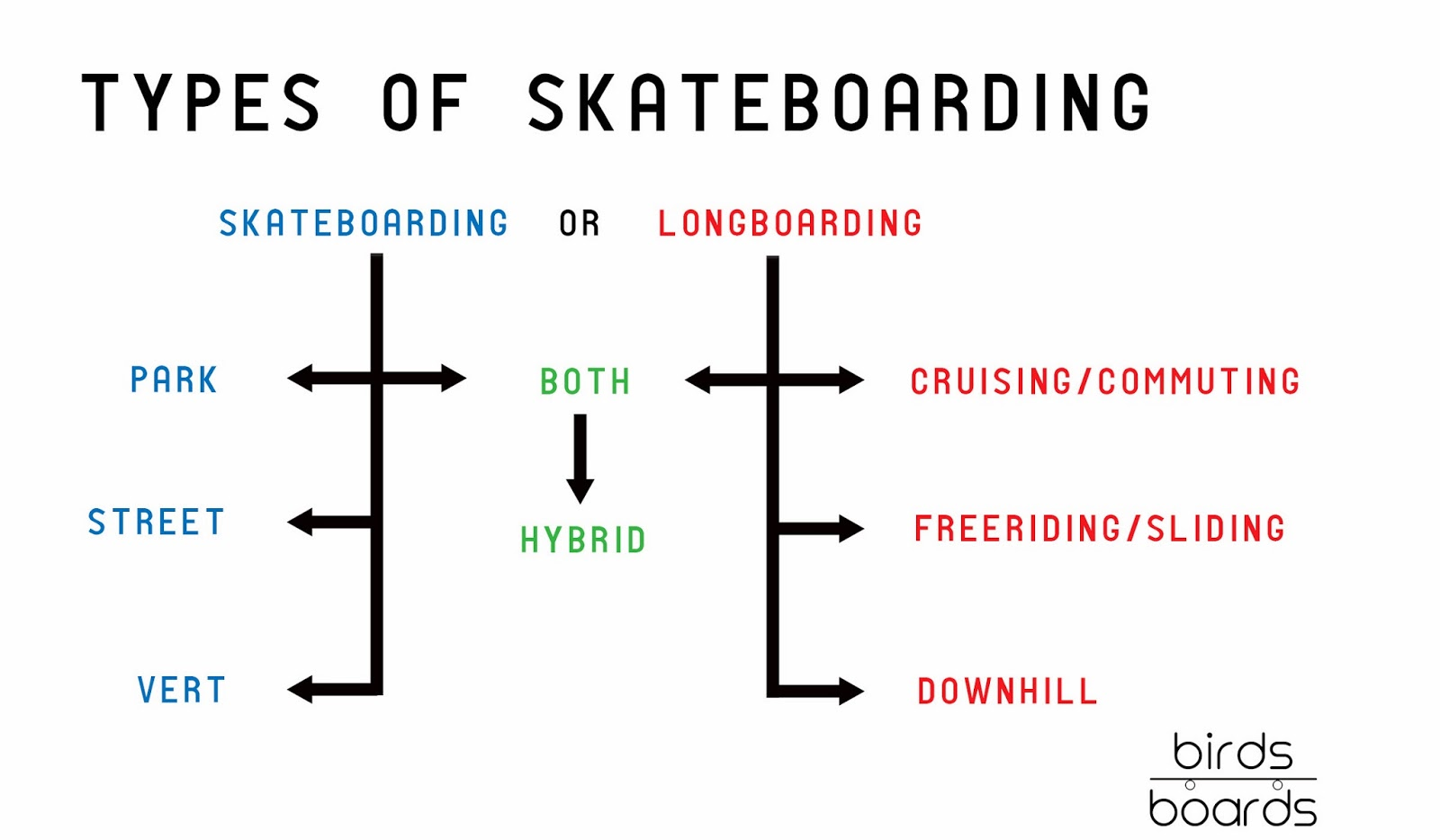 birdsonboards: Chick Tips: Buying Your First Deck