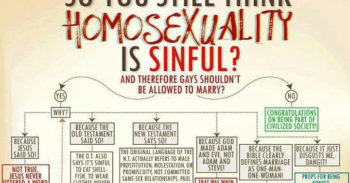 Is homosexuality in the old or new testament