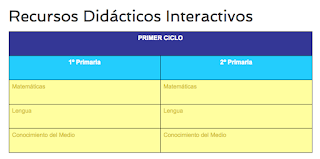 https://www.recursosep.com/recursos-didacticos-interactivos/