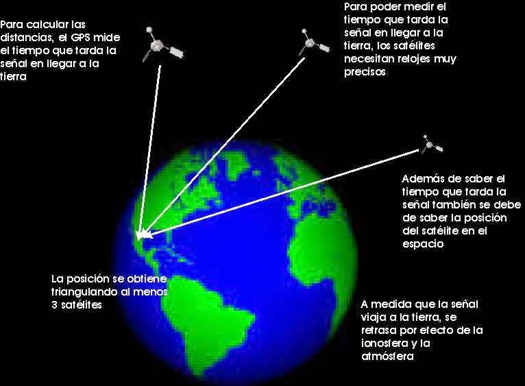 Señal De Localización: Omega: Aplicaciones Del Triangulo De Pitagoras