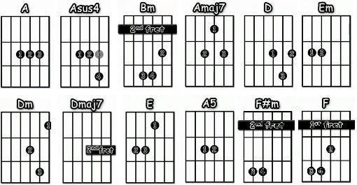 acordes Time Pink Floyd guitarra acustica