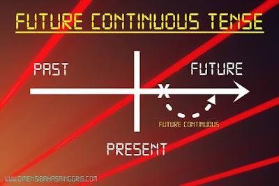 Penjelasan Lengkap Future Continuous Tense Menggunakan Will dan Be going to: Rumus, Fungsi, Contoh Kalimat