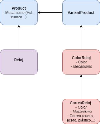 La variante CorreaReloj extiende de ColorReloj