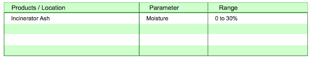moisture in incinerator ash
