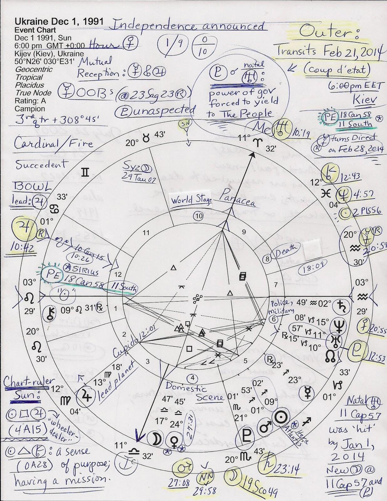 Stars Over Washington Natal Horoscope Ukraine With Jan Feb 2014