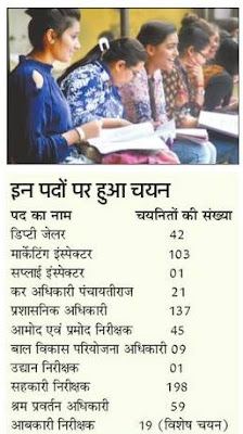 UPPSC Lower Subordinate Result 2018 Name List, Post Wise