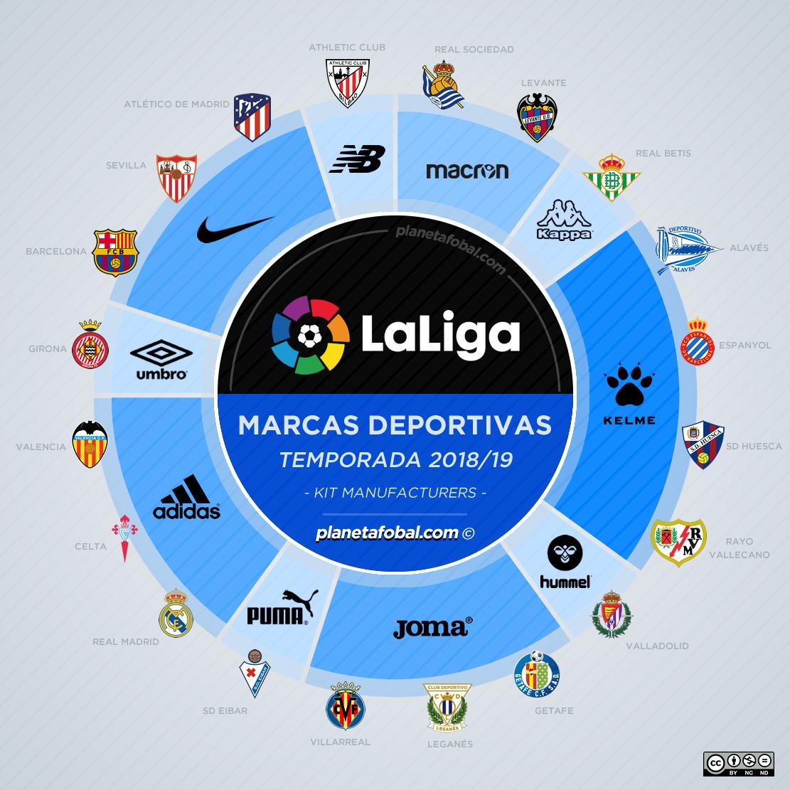 As fabricantes esportivas no Campeonato Espanhol 2018 19 - Show de ... abe6e361cd82c