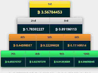 Cara mendapatkan bitcoin 3.53551280 BTC
