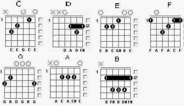 BELAJAR GITAR Cara Bermain Gitar  contoh cara membuat