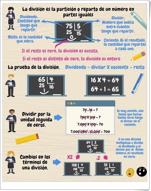 """""""La división"""" (Infografía de Matemáticas de Primaria)"""