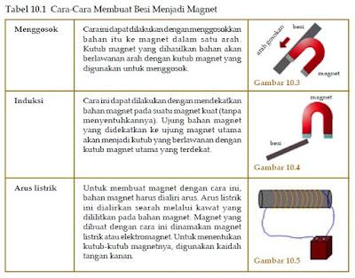 Pembuatan Magnet