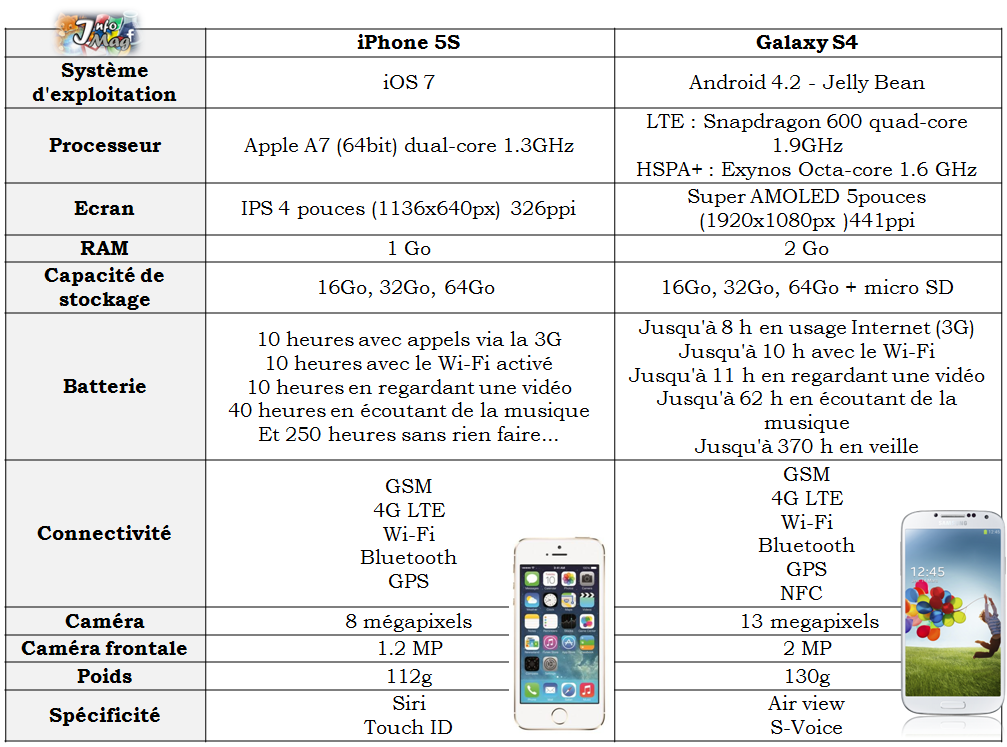 samsung galaxy s4 vs iphone 5s le comparatif vid os info magazine. Black Bedroom Furniture Sets. Home Design Ideas