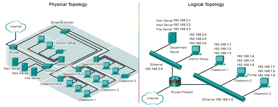 Astonishing Ccna Study Summary Ccna Introduction To Networks Wiring Cloud Oideiuggs Outletorg