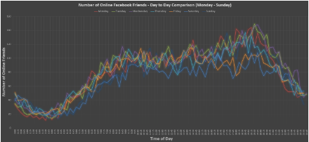 What Is the Best Time to Post on Facebook